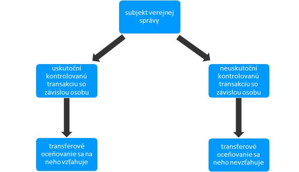 transferové oceňovanie pre mestá a obce