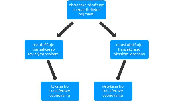 transferové oceňovanie pre občianske združenie