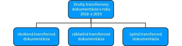 transferová dokumentácia rok 2018 a rok 2019